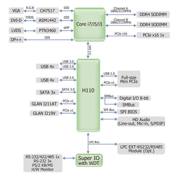 SD100-H110