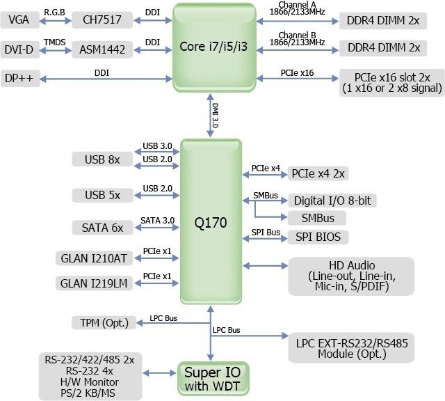 SD331-Q170
